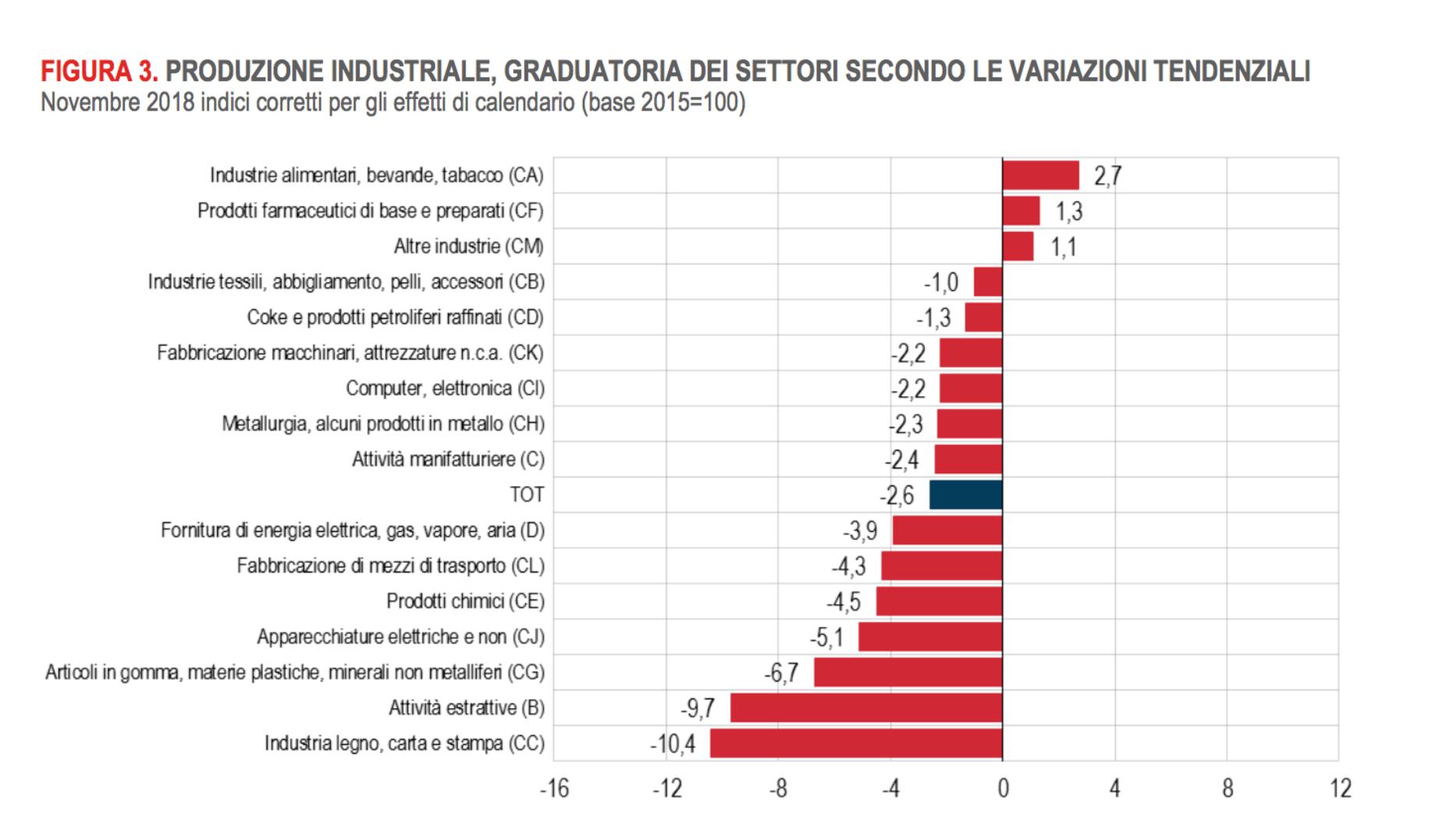 Crolla la produzione industriale in Europa: arriva una nuova recessione? foto 1