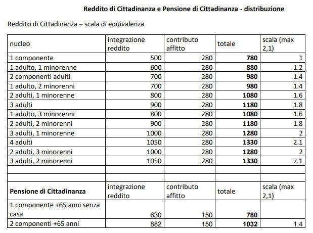 Dalla foto ai dati, l'errore di comunicazione del M5s sul reddito di cittadinanza foto 3