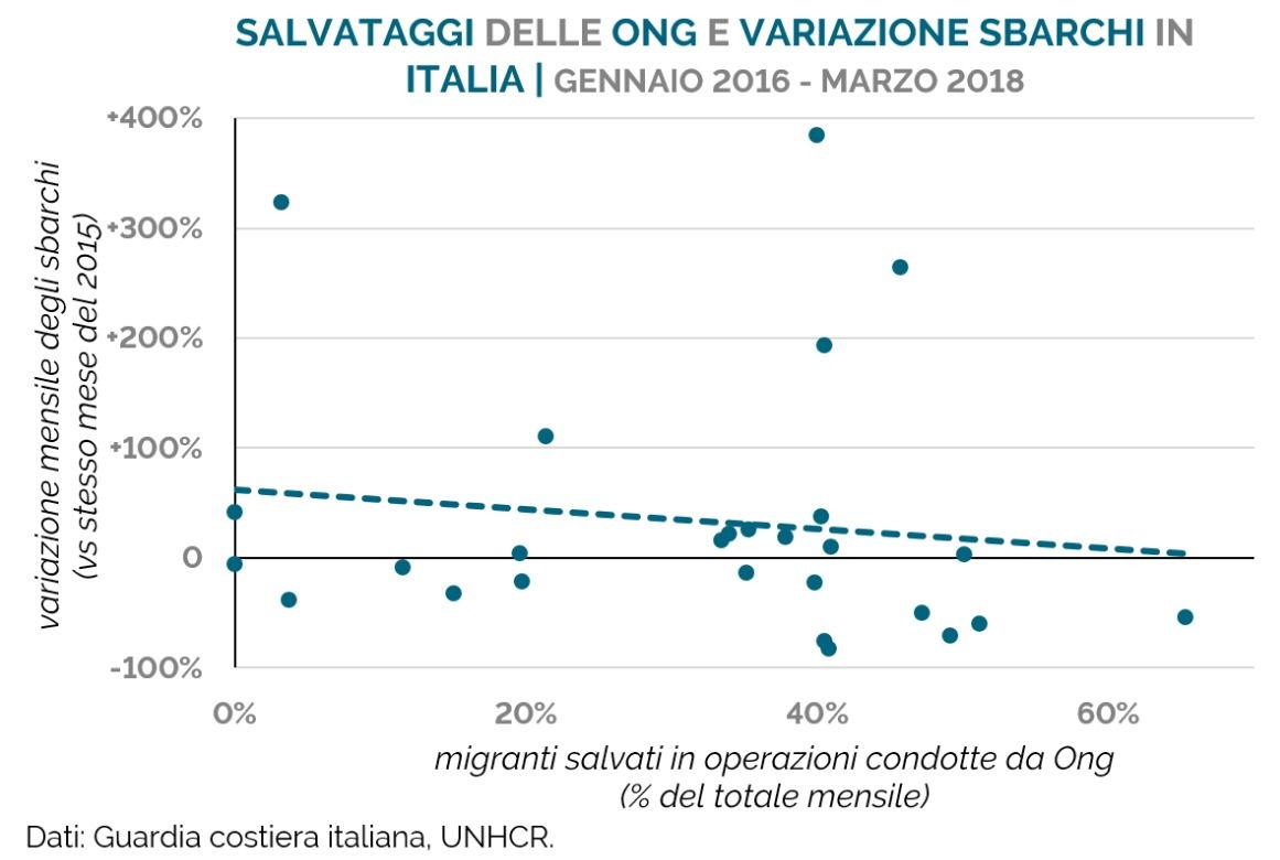 Morti in mare: la «colpa» è di Salvini o delle Ong? foto 6