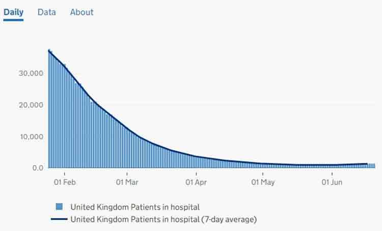 Ospedalizzazioni Covid Regno Unito febbraio giugno 2021